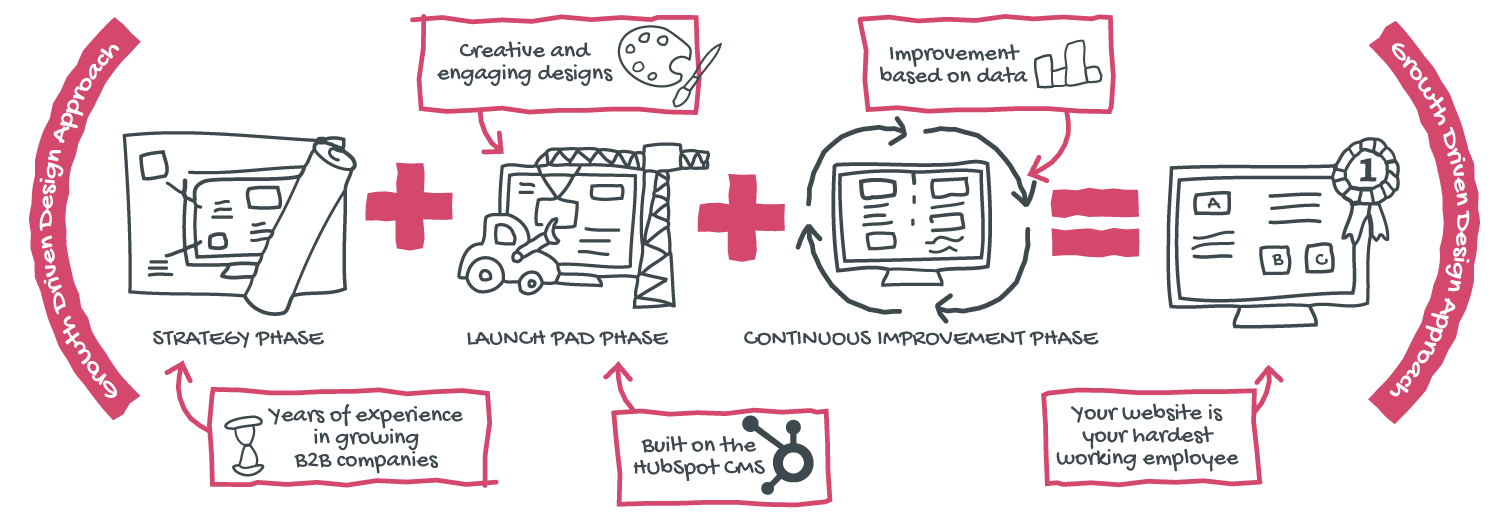 Line drawing diagram explaining D2e's Growth Driven Design Services with HubSpot CMS